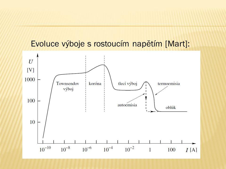 Evoluce výboje s rostoucím napětím [Mart]: